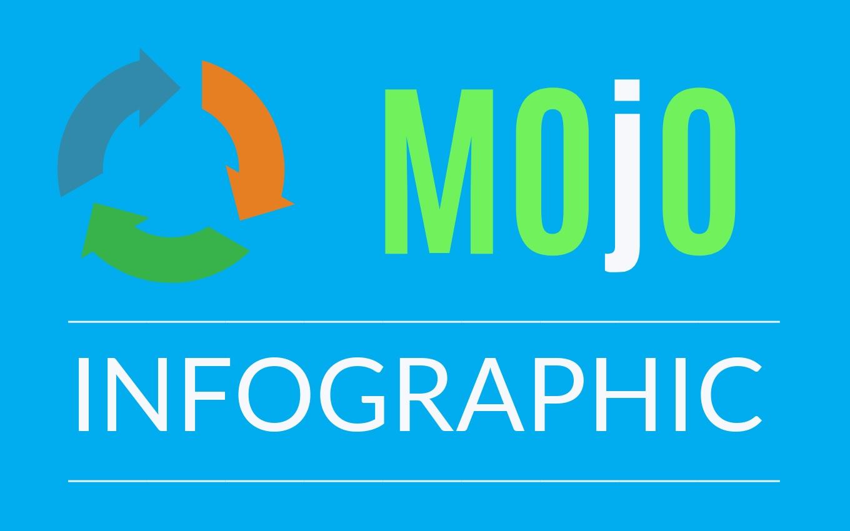 Mojo Infographic